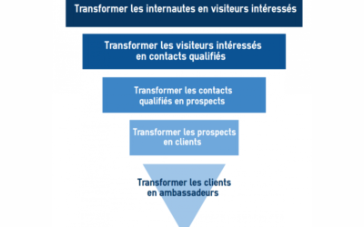 Le tunnel de conversion digital et la vraie vie